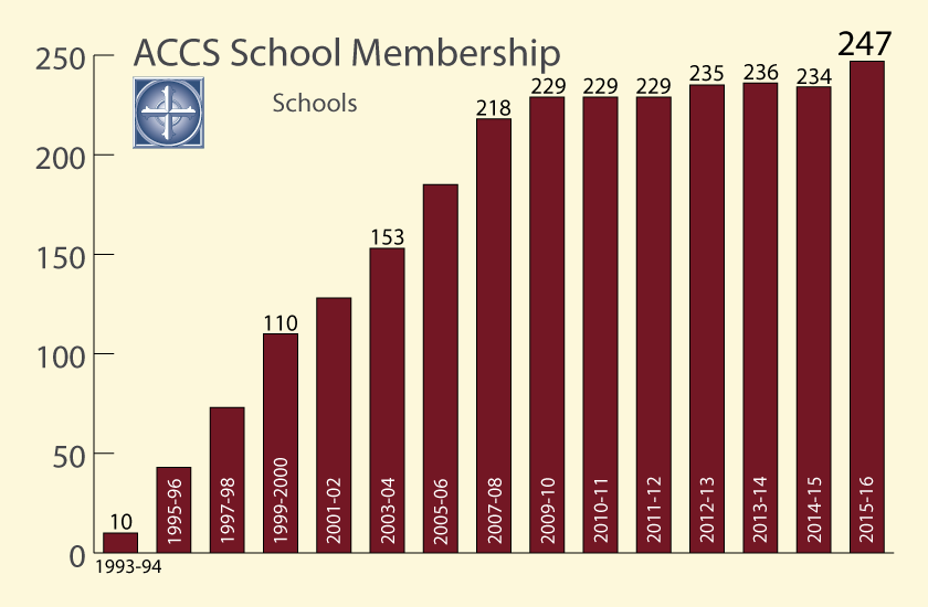 15-Nov-ACCS-School-Membership